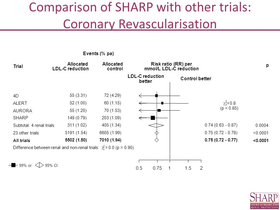 0.50.7511.52 Trial Events (% pa) Allocated LDL-C reduction Allocated control Risk ratio (RR) per mmol/L LDL-C reduction p LDL-C reduction better Control better 99% or95% CI Comparison of SHARP with other trials: Coronary Revascularisation 4D 55 (3.31)72 (4.29) AURORA 55 (1.20)70 (1.53) ALERT 52 (1.00)60 (1.15) SHARP149 (0.79)203 (1.09)  3 2 =0.8 (p = 0.85) Subtotal: 4 renal trials 311 (1.02)405 (1.34)0.74 (0.63 - 0.87) 0.0004 23 other trials 5191 (1.54)6605 (1.99)0.75 (0.72 - 0.78) <0.0001 All trials 5502 (1.50)7010 (1.94)0.75 (0.72 - 0.77) <0.0001 Difference between renal and non-renal trials:  1 2 =0.0 (p = 0.90)