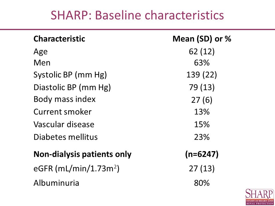 SHARP: Safety Simv/Eze (n=4650) Placebo (n=4620) Myopathy CK >10 x but ≤40 x ULN17 (0.4%)16 (0.3%) CK >40 x ULN4 (0.1%)5 (0.1%) Hepatitis21 (0.5%)18 (0.4%) Persistently elevated ALT/AST >3x ULN30 (0.6%)26 (0.6%) Complications of gallstones85 (1.8%)76 (1.6%) Other hospitalization for gallstones21 (0.5%)30 (0.6%) Pancreatitis without gallstones12 (0.3%)27 (0.6%)