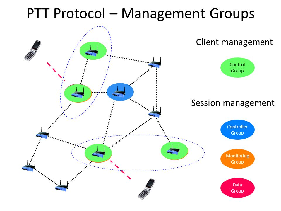 Control Group Controller Group Monitoring Group Data Group Client management Session management PTT Protocol – Management Groups