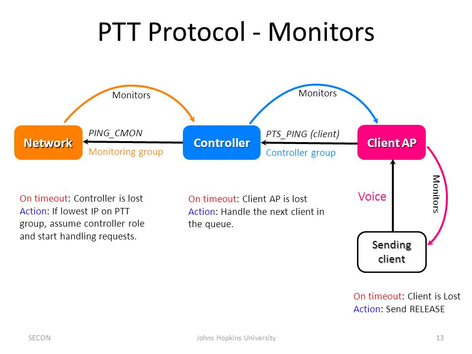 PTT Protocol - Monitors Network Client AP Sendingclient PING_CMON Monitoring group PTS_PING (client) Controller group Voice On timeout: Controller is lost Action: If lowest IP on PTT group, assume controller role and start handling requests.