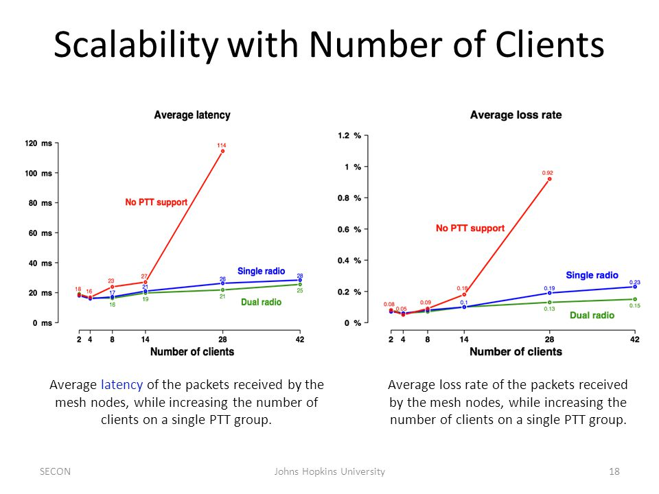 Scalability with Number of Clients SECON18Johns Hopkins University Average latency of the packets received by the mesh nodes, while increasing the number of clients on a single PTT group.