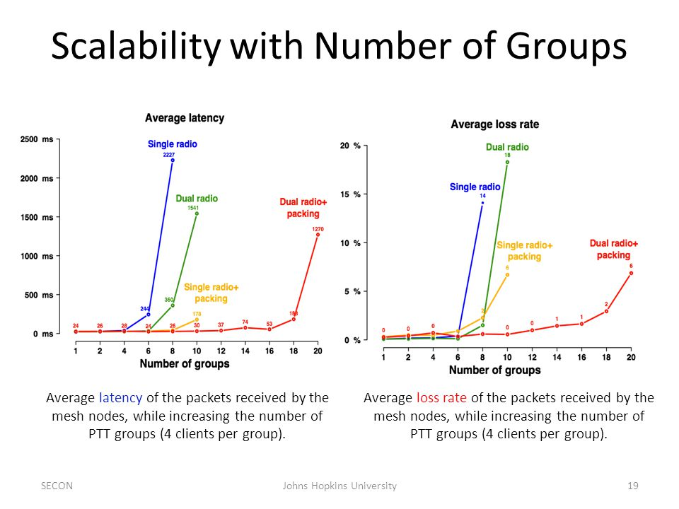 Scalability with Number of Groups SECON19Johns Hopkins University Average latency of the packets received by the mesh nodes, while increasing the number of PTT groups (4 clients per group).
