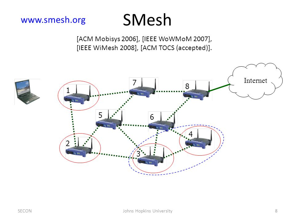 Internet 1 2 3 4 5 6 7 8 SMesh SECON8Johns Hopkins University www.smesh.org [ACM Mobisys 2006], [IEEE WoWMoM 2007], [IEEE WiMesh 2008], [ACM TOCS (accepted)].