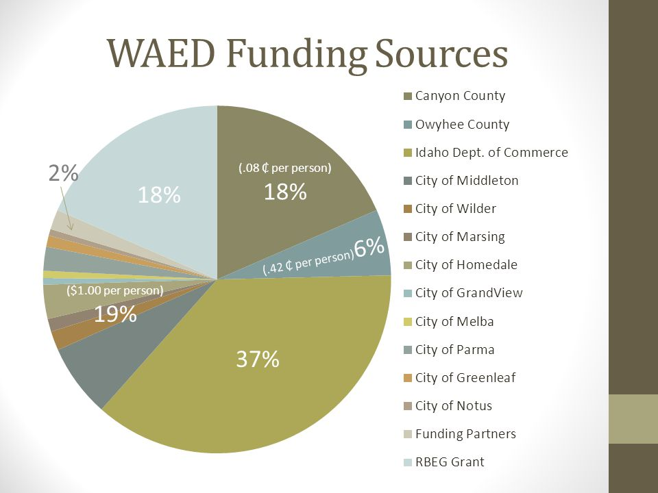 2012 Goals WAED Development Marketing efforts to obtain funding partnerships with industry Marketing effort in production of a 2012 Regional Directory and business cards WAED Board development training Arrange leadership training, symposiums, continuing education, etc.