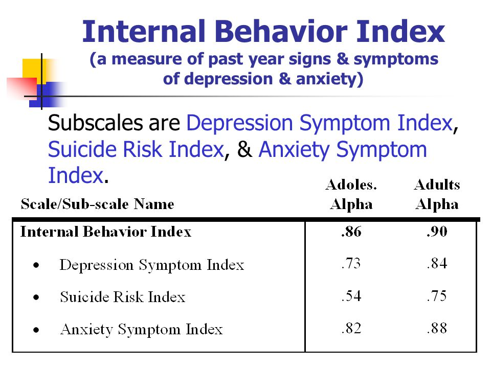 Internal Behavior Index (a measure of past year signs & symptoms of depression & anxiety) Subscales are Depression Symptom Index, Suicide Risk Index, & Anxiety Symptom Index.