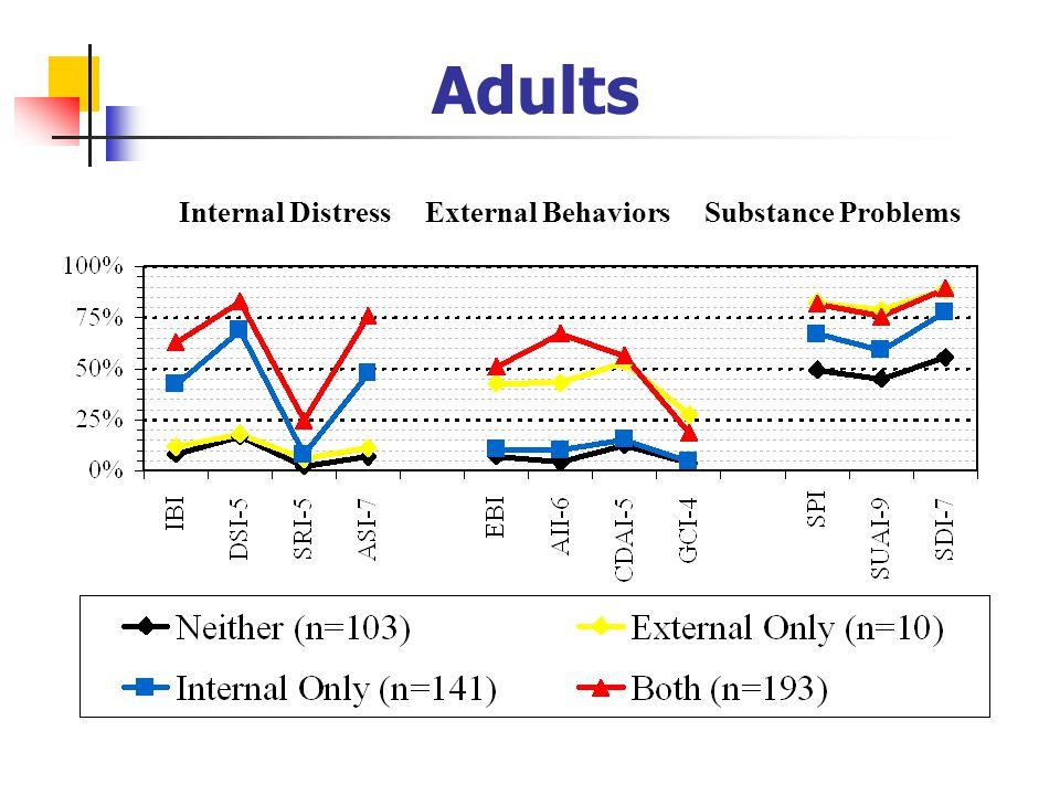 Adults Internal Distress External Behaviors Substance Problems
