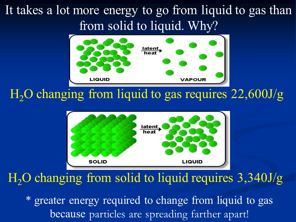 H 2 O changing from solid to liquid requires 3,340J/g It takes a lot more energy to go from liquid to gas than from solid to liquid.