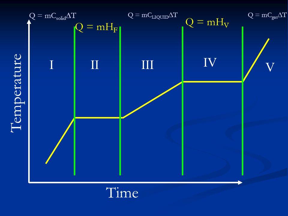 Temperature Time Q = mC solid  T IIIIII IV V Q = mH F Q = mH V Q = mC LIQUID  TQ = mC gas  T