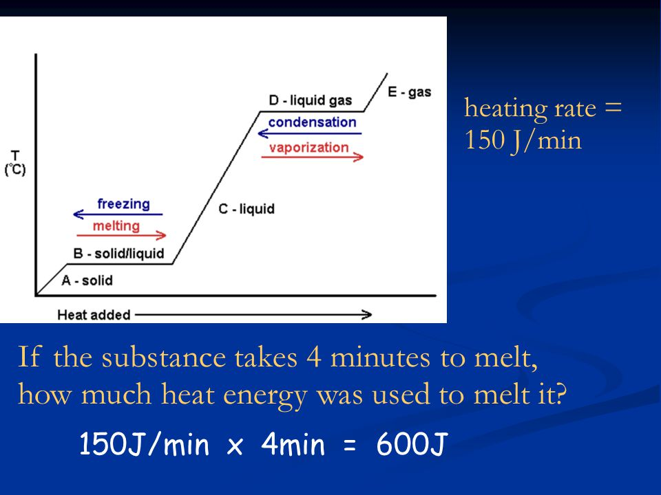 heating rate = 150 J/min If the substance takes 4 minutes to melt, how much heat energy was used to melt it.