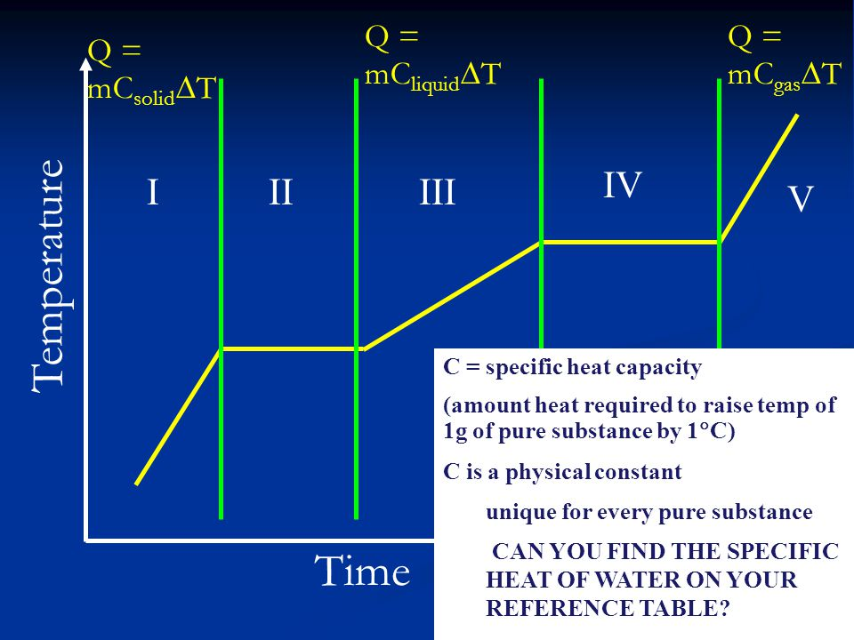 Temperature Time Q = mC liquid  T Q = mC solid  T Q = mC gas  T C = specific heat capacity (amount heat required to raise temp of 1g of pure substance by 1  C) C is a physical constant unique for every pure substance CAN YOU FIND THE SPECIFIC HEAT OF WATER ON YOUR REFERENCE TABLE.