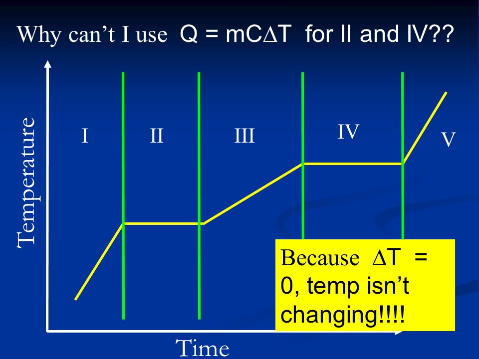 Why can't I use Q = mC  T for II and IV?.