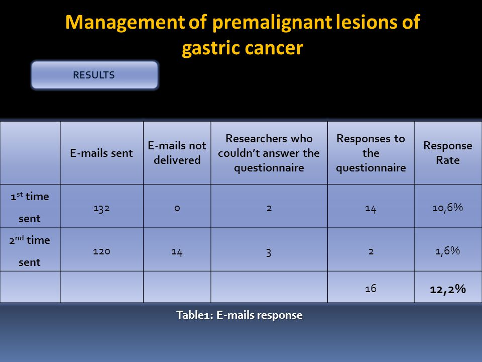RESULTS Management of premalignant lesions of gastric cancer Table1: E-mails response E-mails sent E-mails not delivered Researchers who couldn't answ