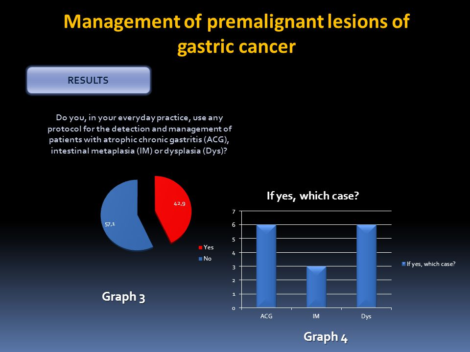 Management of premalignant lesions of gastric cancer RESULTS Graph 3 Graph 4