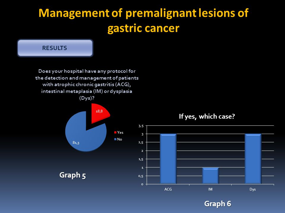 Management of premalignant lesions of gastric cancer RESULTS Graph 5 Graph 6