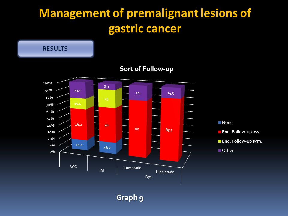 Management of premalignant lesions of gastric cancer RESULTS Graph 9