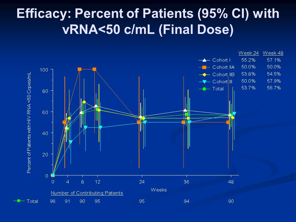 Efficacy: Percent of Patients (95% CI) with vRNA<50 c/mL (Final Dose)
