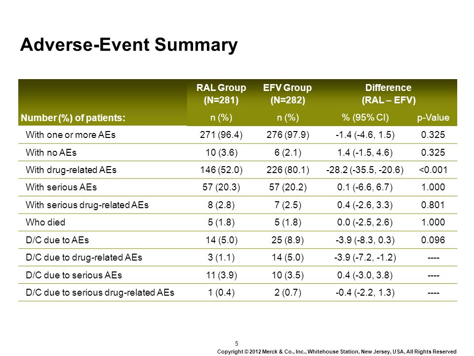 Final 5-Year Results of the BENCHMRK Studies: Sustained Antiretroviral Effect of Raltegravir, and Exploratory Analysis of Late Outcomes based on Early Virologic Response J.
