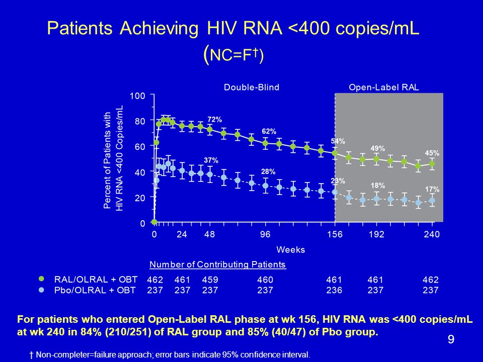 Patients Achieving HIV RNA <400 copies/mL ( NC=F † ) 9 † Non-completer=failure approach; error bars indicate 95% confidence interval.