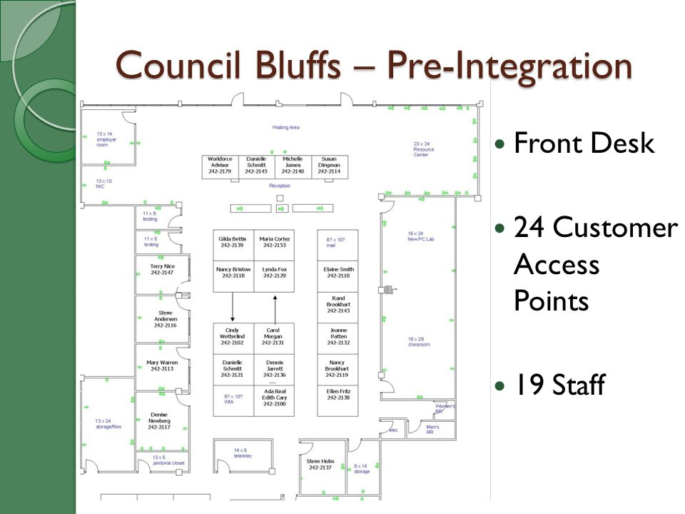 Council Bluffs – Pre-Integration Front Desk 24 Customer Access Points 19 Staff