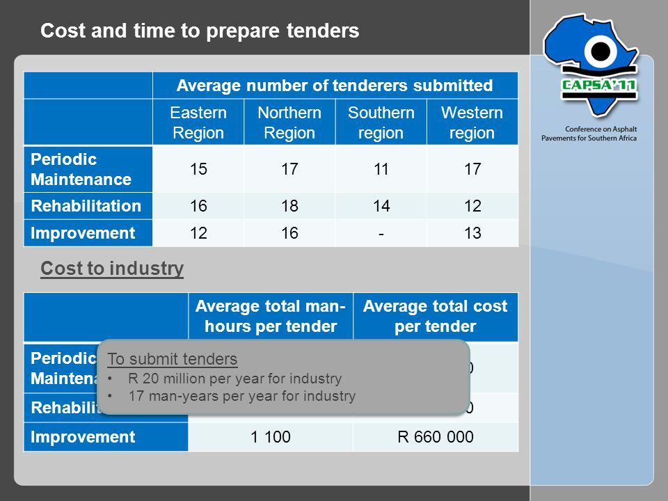 Cost to industry Cost and time to prepare tenders Average number of tenderers submitted Eastern Region Northern Region Southern region Western region Periodic Maintenance 15171117 Rehabilitation16181412 Improvement1216-13 Average total man- hours per tender Average total cost per tender Periodic Maintenance 1 050R 560 000 Rehabilitation1 200R 660 000 Improvement1 100R 660 000 To submit tenders R 20 million per year for industry 17 man-years per year for industry To submit tenders R 20 million per year for industry 17 man-years per year for industry