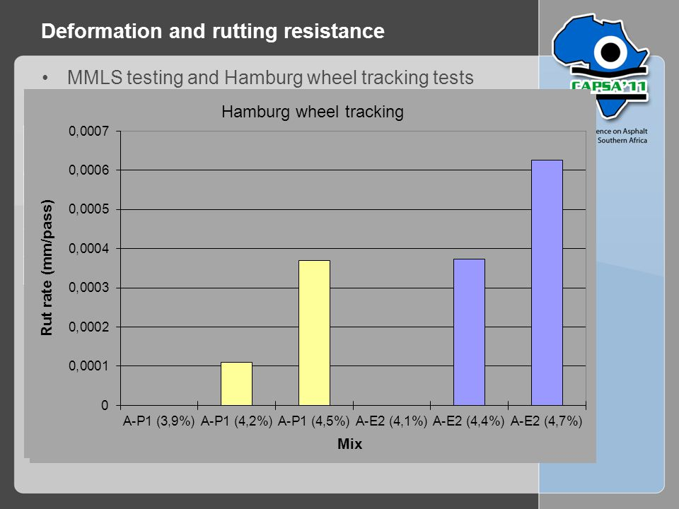 Deformation and rutting resistance MMLS testing and Hamburg wheel tracking tests –Also discussed in paper by Hugo et.al 4.2% A-P1 4.5% A-P1 4.3 % A-E2