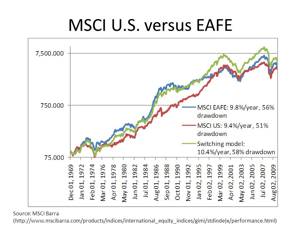 MSCI U.S. versus EAFE Source: MSCI Barra (http://www.mscibarra.com/products/indices/international_equity_indices/gimi/stdinde)x/performance.html)