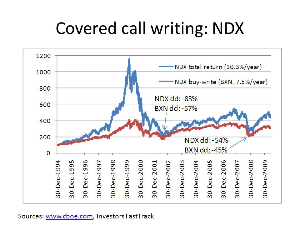 Covered call writing: NDX Sources: www.cboe.com, Investors FastTrackwww.cboe.com