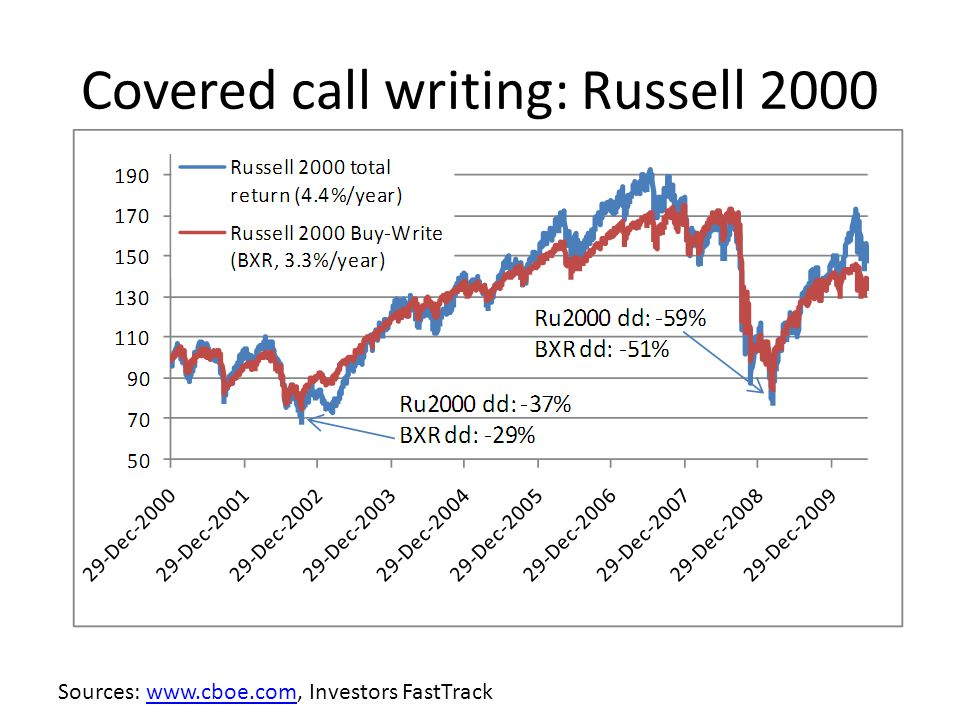 Covered call writing: Russell 2000 Sources: www.cboe.com, Investors FastTrackwww.cboe.com