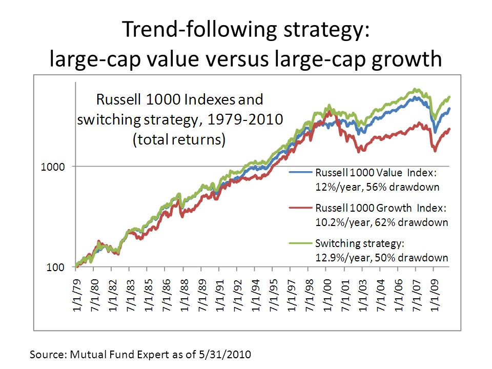 Trend-following strategy: large-cap value versus large-cap growth Source: Mutual Fund Expert as of 5/31/2010