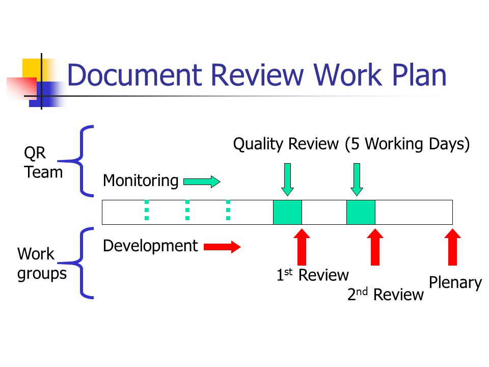 Document Review Work Plan Plenary 2 nd Review 1 st Review Quality Review (5 Working Days) Monitoring Development Work groups QR Team