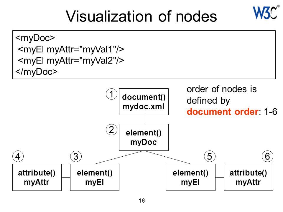 16 Visualization of nodes document() mydoc.xml element() myDoc element() myEl element() myEl attribute() myAttr attribute() myAttr order of nodes is d