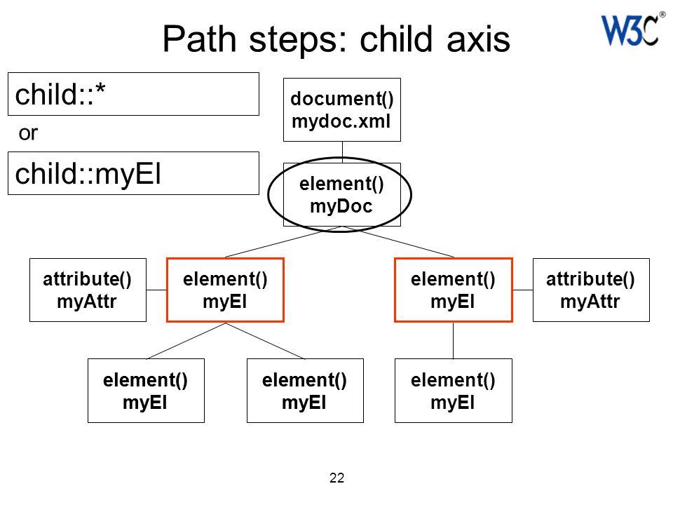 22 Path steps: child axis document() mydoc.xml element() myDoc element() myEl element() myEl attribute() myAttr attribute() myAttr element() myEl elem