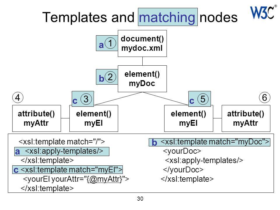 30 Templates and matching nodes document() mydoc.xml element() myDoc element() myEl element() myEl attribute() myAttr attribute() myAttr 1 2 46 a a c