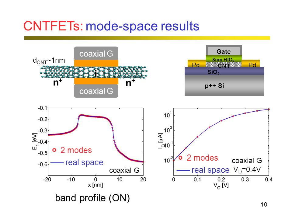 10 CNTFETs: mode-space results n+n+ n+n+ i 2 modes real space band profile (ON) coaxial G V D =0.4V d CNT ~1nm coaxial G 2 modes real space coaxial G Gate 8nm HfO 2 SiO 2 p++ Si Pd CNT