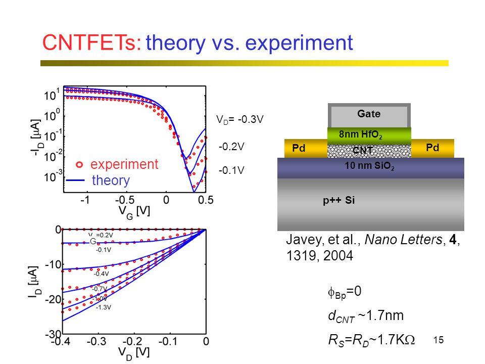 15 CNTFETs: theory vs.