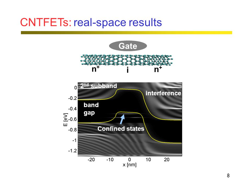 8 CNTFETs: real-space results band gap interference 2 nd subband Confined states Gate n+n+ n+n+ i