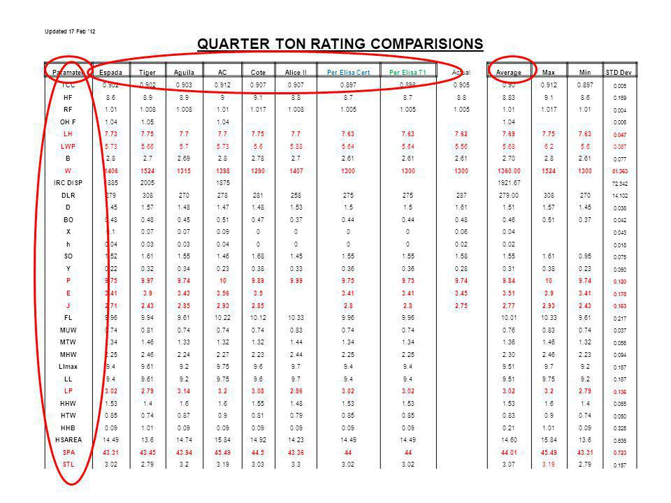Updated 17 Feb '12 QUARTER TON RATING COMPARISIONS ParamaterEspadaTigerAguilaACCoteAlice IIPer Elisa CertPer Elisa T1ActualAverageMaxMinSTD Dev TCC0.9