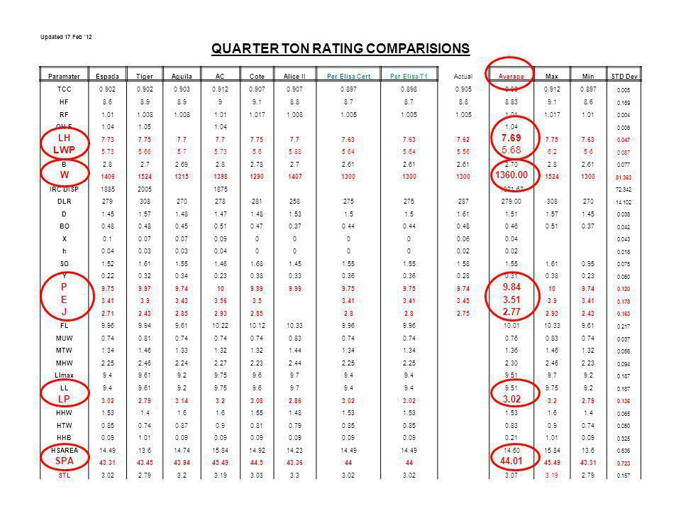 Updated 17 Feb '12 QUARTER TON RATING COMPARISIONS ParamaterEspadaTigerAguilaACCoteAlice IIPer Elisa CertPer Elisa T1ActualAverageMaxMin STD Dev TCC0.
