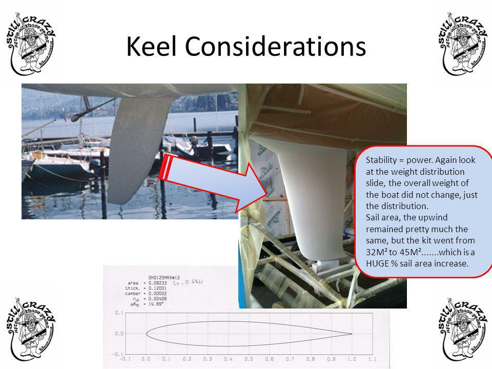 Keel Considerations Stability = power.