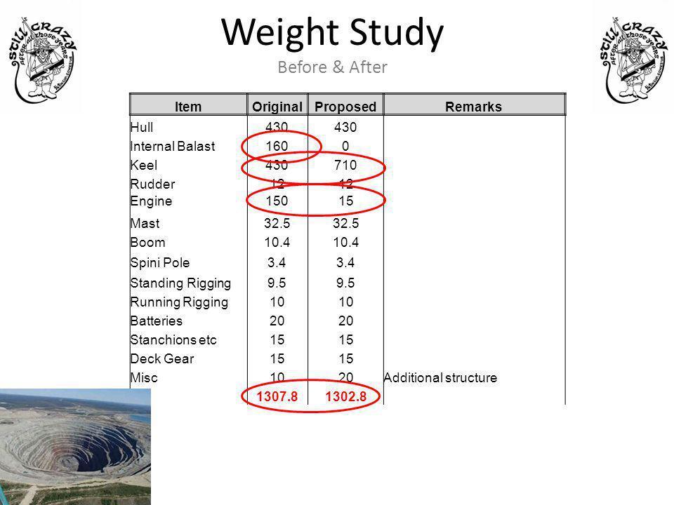 Weight Study Before & After ItemOriginalProposedRemarks Hull430 Internal Balast1600 Keel430710 Rudder12 Engine15015 Mast32.5 Boom10.4 Spini Pole3.4 St