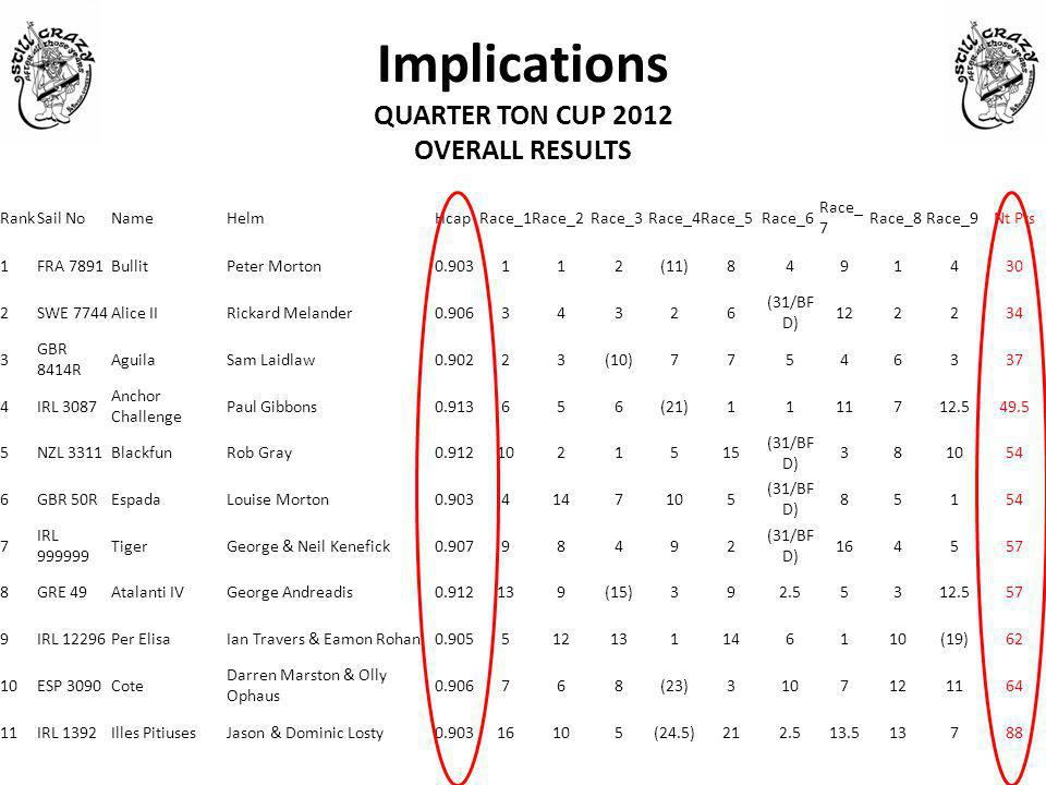 Implications QUARTER TON CUP 2012 OVERALL RESULTS RankSail NoNameHelmHcapRace_1Race_2Race_3Race_4Race_5Race_6 Race_ 7 Race_8Race_9Nt Pts 1FRA 7891Bull