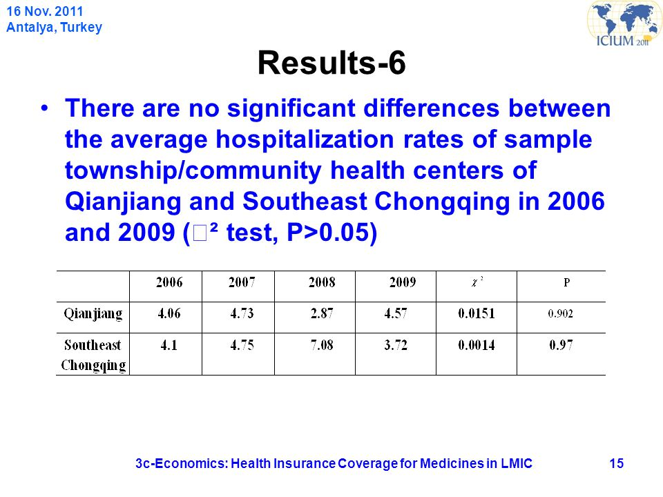 Results-6 There are no significant differences between the average hospitalization rates of sample township/community health centers of Qianjiang and Southeast Chongqing in 2006 and 2009 ( Ⅹ ² test, P>0.05) 153c-Economics: Health Insurance Coverage for Medicines in LMIC 16 Nov.