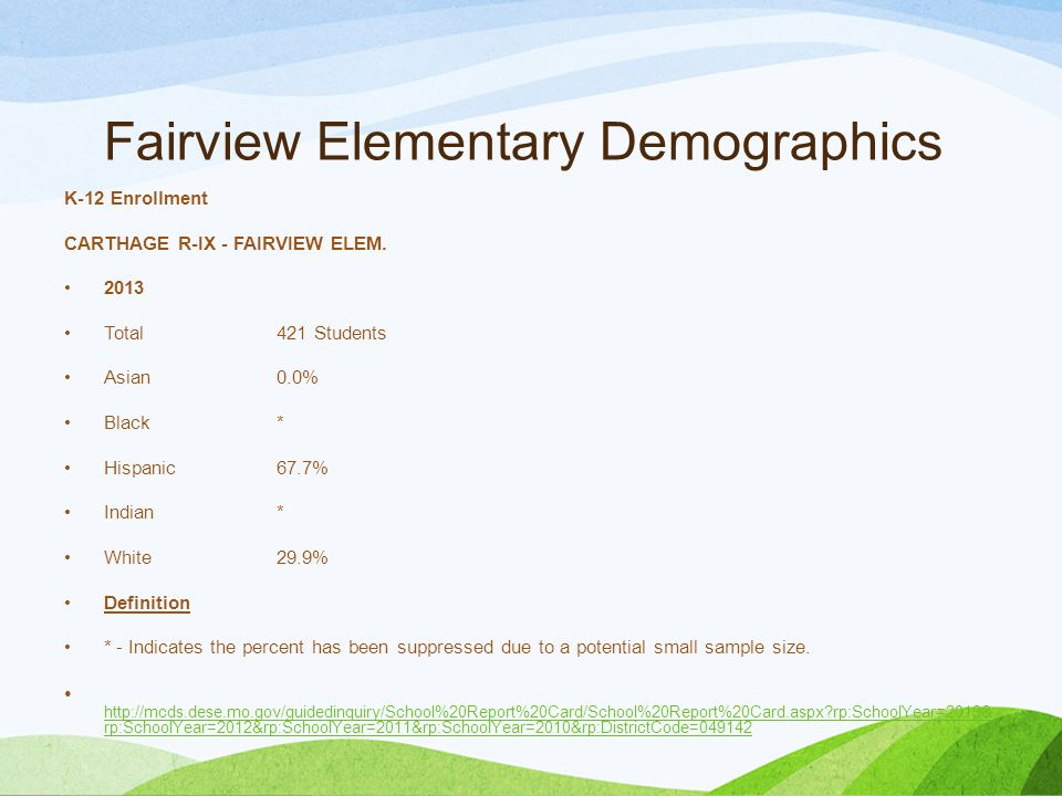 Fairview Elementary Demographics Proportional Attendance Rate 2013 FAIRVIEW ELEM.94.2% Hispanic94.4% White95.4% Female93.3% Male95.1% Free or Reduced Lunch94.0% Limited English Proficient95.0% Special Education93.5% http://mcds.dese.mo.gov/guidedinquiry/School%20Report%20Card/School%20Report%20Card.aspx?rp:SchoolYear=2013&rp:Sch oolYear=2012&rp:SchoolYear=2011&rp:SchoolYear=2010&rp:DistrictCode=049142