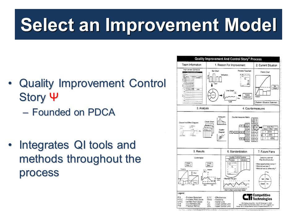 Quality Improvement Control Story ΨQuality Improvement Control Story Ψ –Founded on PDCA Integrates QI tools and methods throughout the processIntegrates QI tools and methods throughout the process Select an Improvement Model