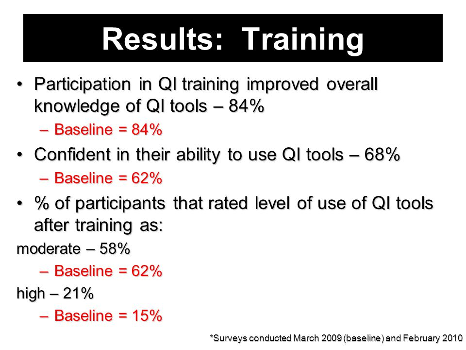 Results: Training Participation in QI training improved overall knowledge of QI tools – 84%Participation in QI training improved overall knowledge of QI tools – 84% –Baseline = 84% Confident in their ability to use QI tools – 68%Confident in their ability to use QI tools – 68% –Baseline = 62% % of participants that rated level of use of QI tools after training as:% of participants that rated level of use of QI tools after training as: moderate – 58% –Baseline = 62% high – 21% –Baseline = 15% *Surveys conducted March 2009 (baseline) and February 2010