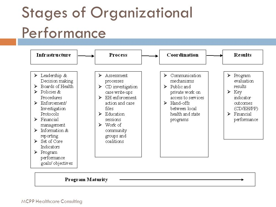 Stages of Organizational Performance MCPP Healthcare Consulting
