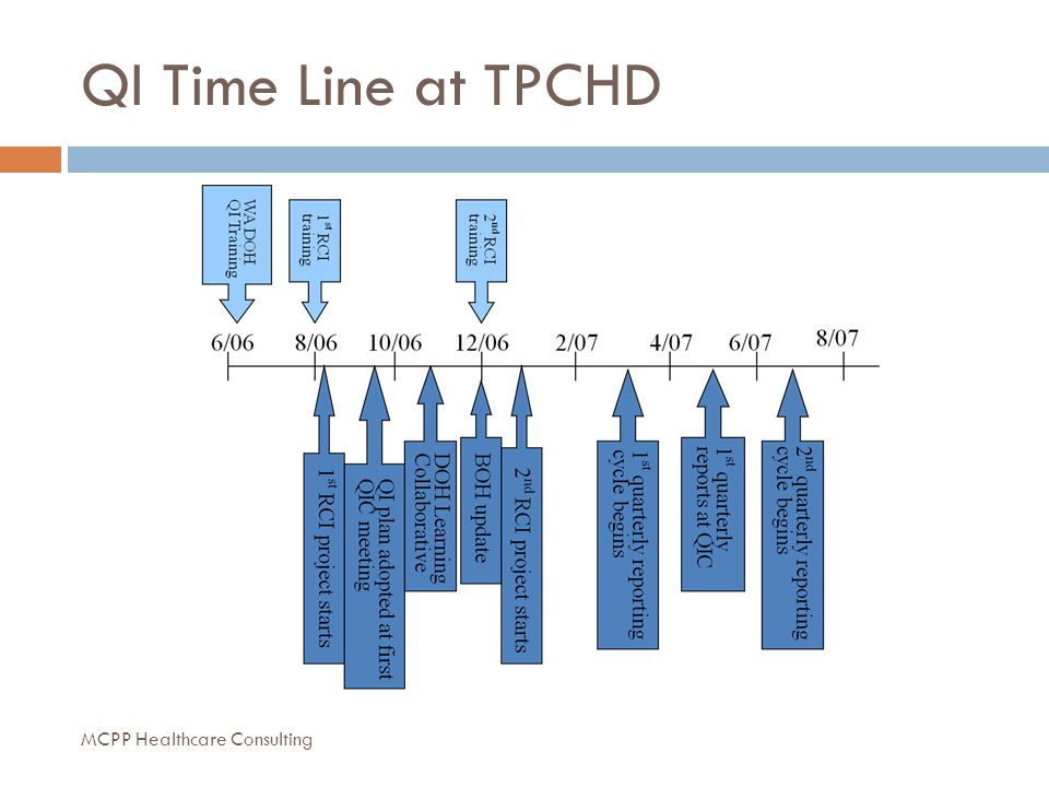 QI Time Line at TPCHD MCPP Healthcare Consulting