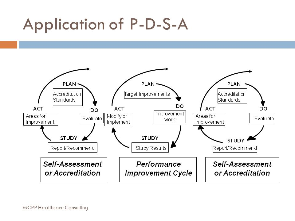 Application of P-D-S-A MCPP Healthcare Consulting