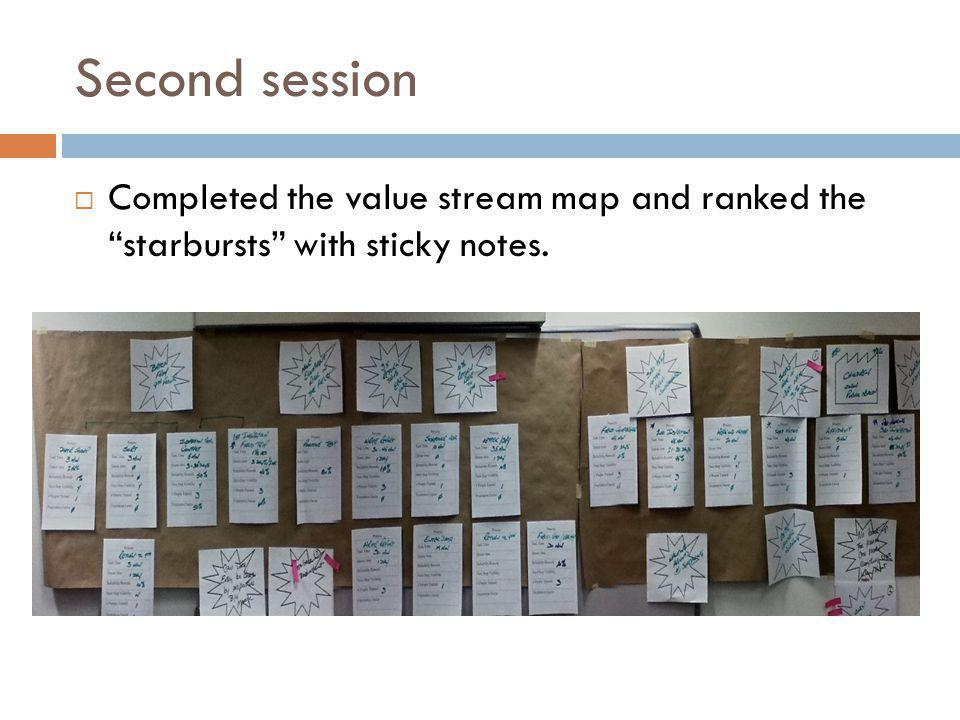 Second session  Completed the value stream map and ranked the starbursts with sticky notes.