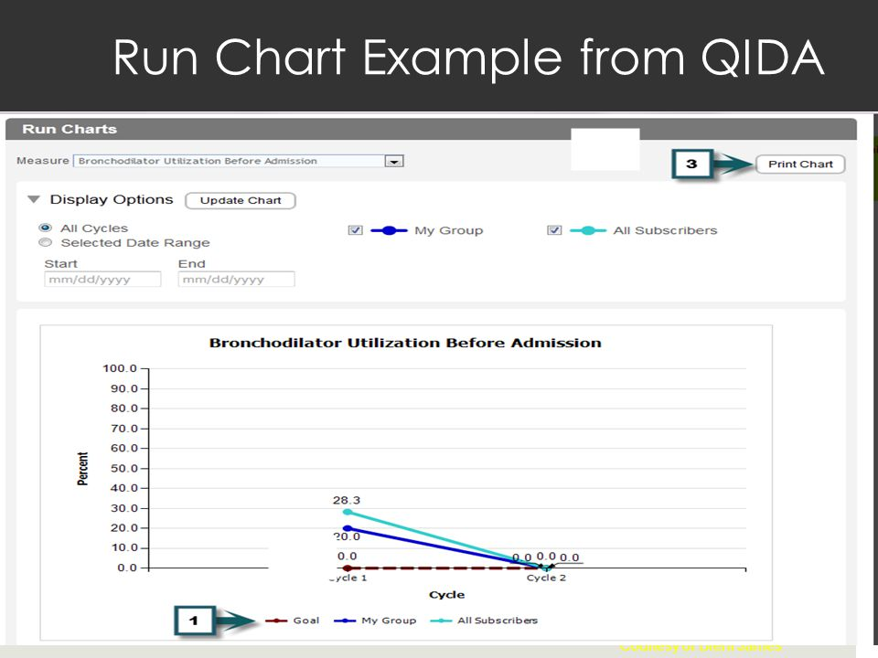 Courtesy of Brent James Run Chart Example from QIDA